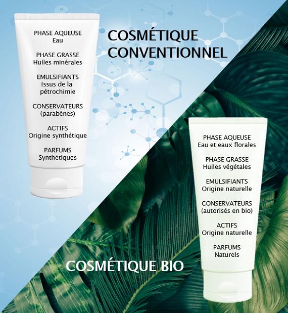 cosmetique-conventionnel-versus-bio